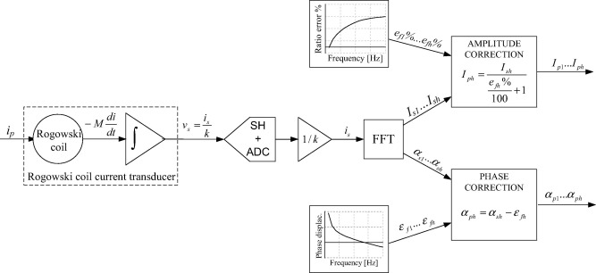 Rogowski Coil Current Transducer Compensation Method For Harmonic