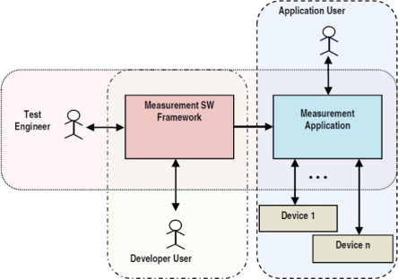 Software for measurement automation: A review of the state of the