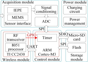 Development of high synchronous acquisition accuracy wireless sensor