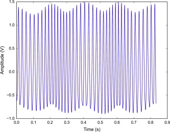 A spectral estimation method for nonstationary signals