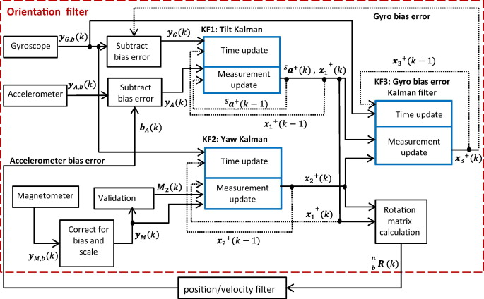A cascaded Kalman filter-based GPS/MEMS-IMU integration for