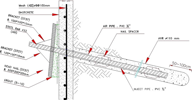 Parametric Assessment Of Soil Nailing Retaining Structures In