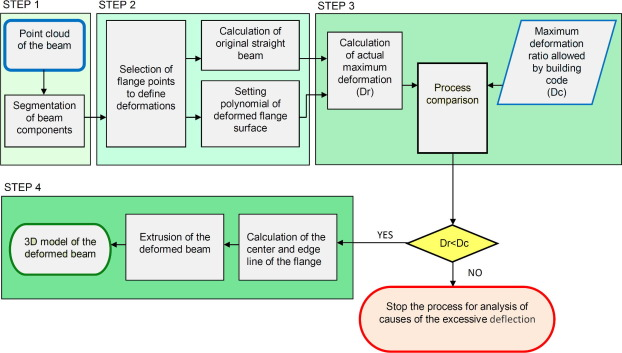 Algorithm for beam deformation modeling from LiDAR data