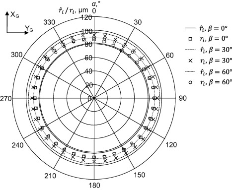 Mechanical model of errors of probes for numerical