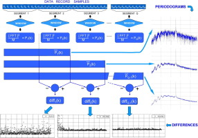 Optimization of the periodogram average for the estimation