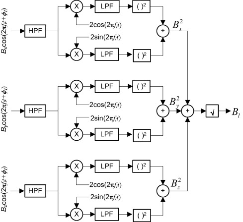 A Method For Indoor Navigation Based On Magnetic Beacons Using