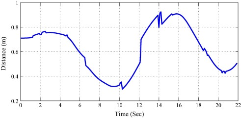 Fast calibration of a 9-DOF IMU using a 3 DOF position tracker and a