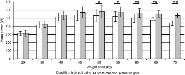 A new method to assess the power performance during a lifting task
