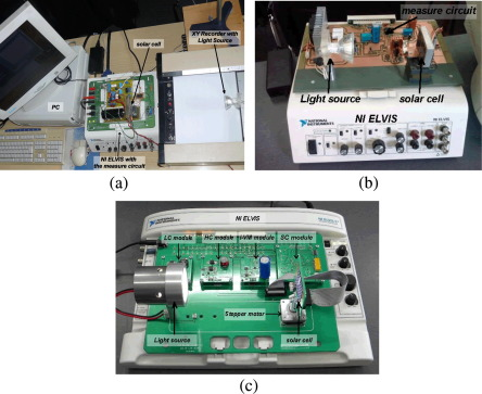 Design and implementation of RELab system to study the solar