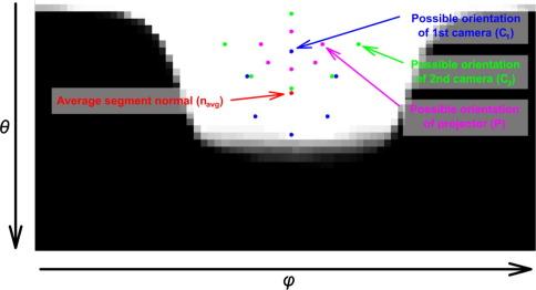 Sensor planning system for fringe projection scanning of