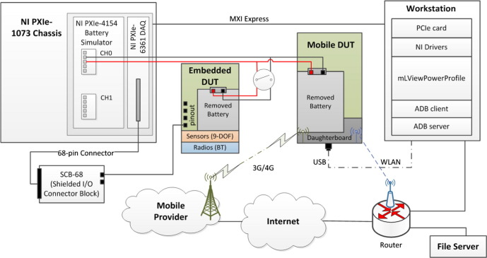 An environment for automated measurement of energy consumed by