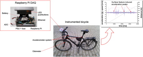 Raspberry Pi as a low-cost data acquisition system for human