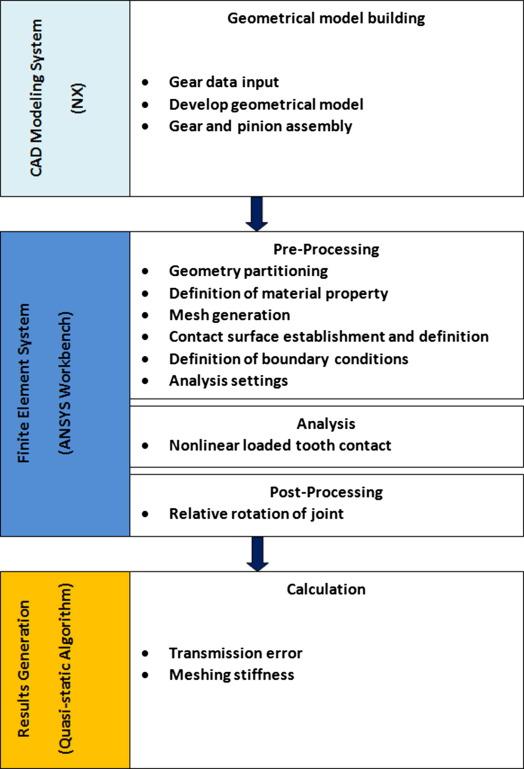 A CAD-FEM-QSA integration technique for determining the time