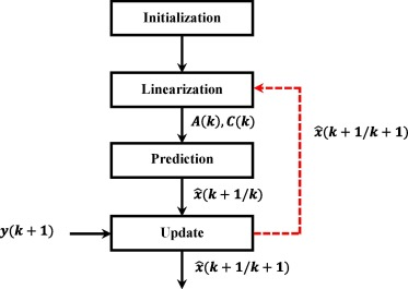 Rotor resistance estimation using Extended Kalman filter and