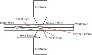 characteristics of shunting effect in resistance spot welding in flux welding diagram download full size image