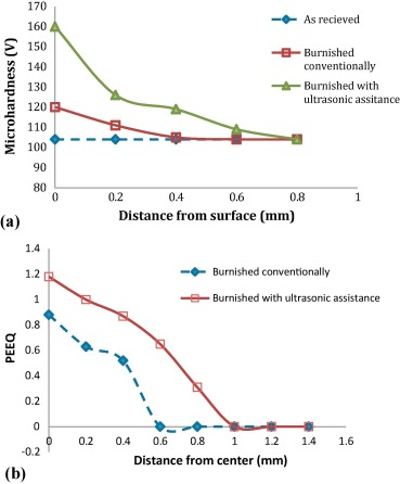 Evaluation of optimized surface properties and residual