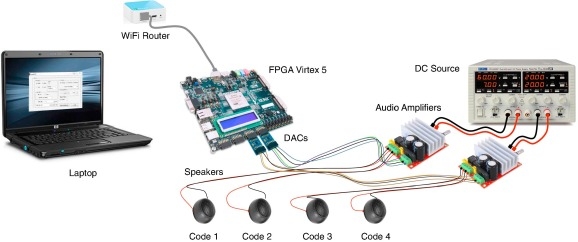 Broadband acoustic local positioning system for mobile