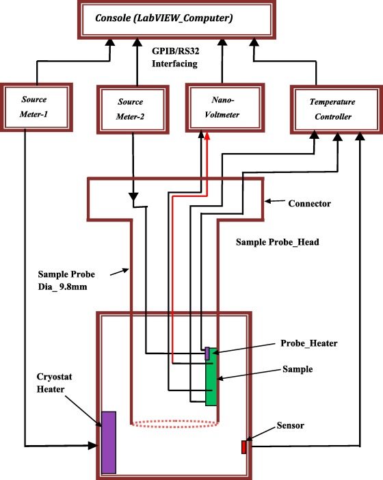 Design, development, and testing of a thermopower measurement system ...