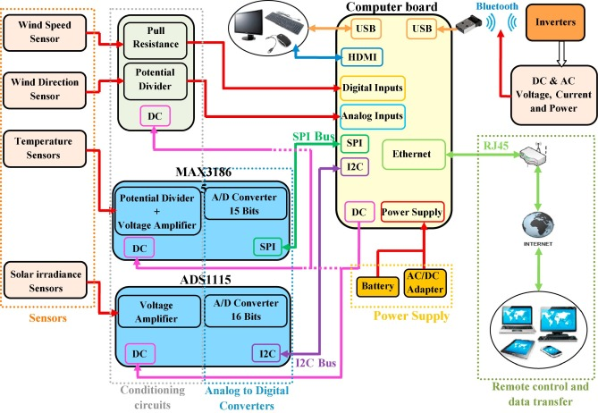 """Implementation of a low-cost data acquisition system for """"PROPRE.MA ..."""