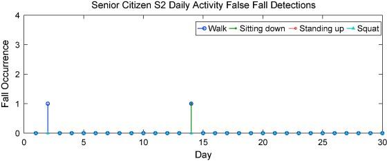 Non-intrusive fall detection monitoring for the elderly