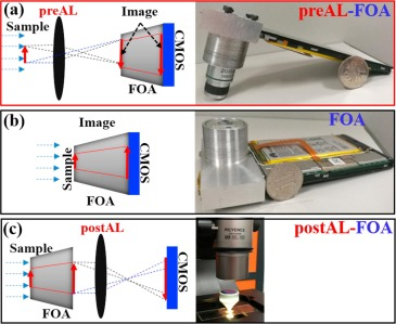 A portable high-resolution microscope based on combination of fiber