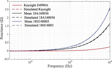 Evaluation of ImpediMed SFB7 BIS device for low-impedance