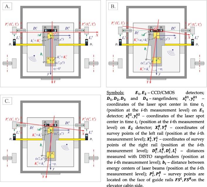 Multi-sensors measuring system for geodetic monitoring of