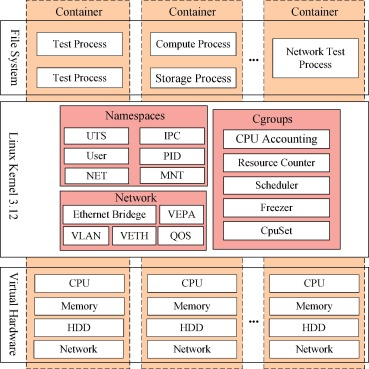 CBVMI: A container-based virtualization method for instruments