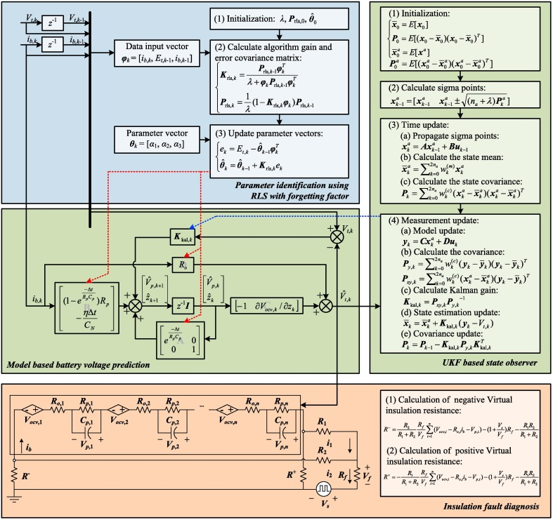 Model based insulation fault diagnosis for lithium-ion