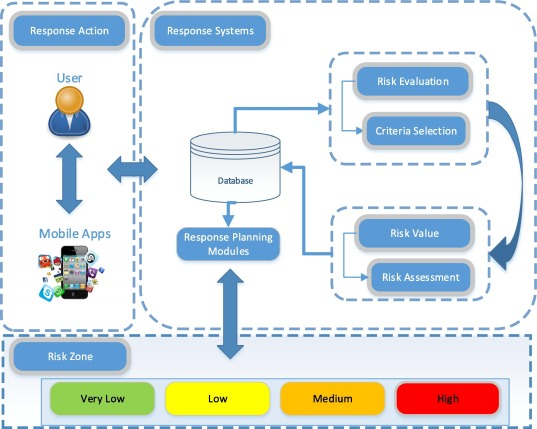 """Less Give More"""": Evaluate and zoning Android applications"""