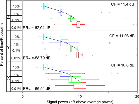 Using CCDF statistics for characterizing the radiated power dynamics