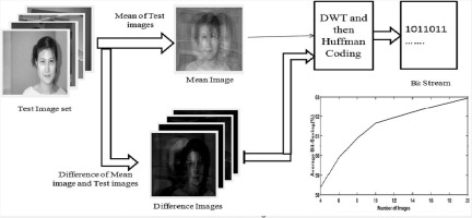 Collective compression of images using averaging and