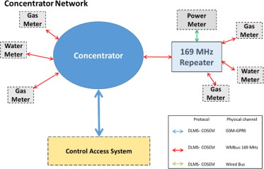 A low cost smart power meter for IoT - ScienceDirect