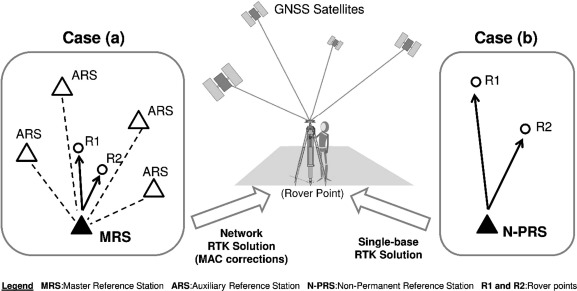 Low-cost GNSS receiver in RTK positioning under the standard ISO