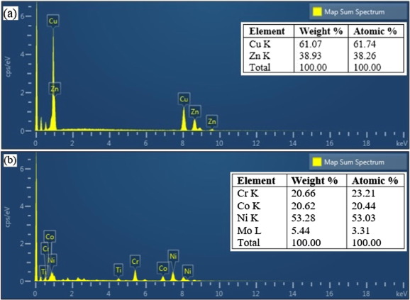 Surface finish analysis of wire electric discharge machined