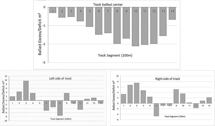 Development of railway ballast geometry index using