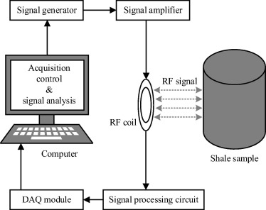 Radio frequency reflection characteristics of shale