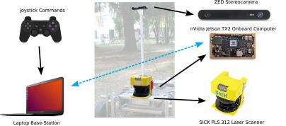 Ros Stereo Camera Setup