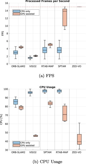 An evaluation of ROS-compatible stereo visual SLAM methods