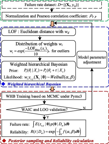 Failure rate prediction of electrical meters based on weighted