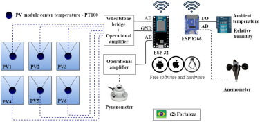 IoT embedded systems network and sensors signal conditioning