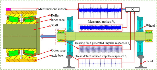 Fault detection and diagnosis of a wheelset-bearing system