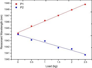 Comparison of regression methods for transverse load sensor based on