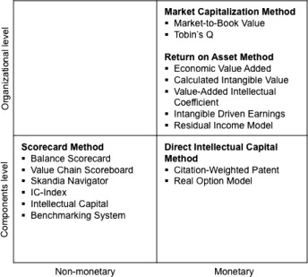 Accounting empirical measurement and intellectual capital investments ipforex