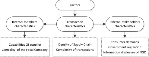 Governance of sustainable supply chains in the fast fashion