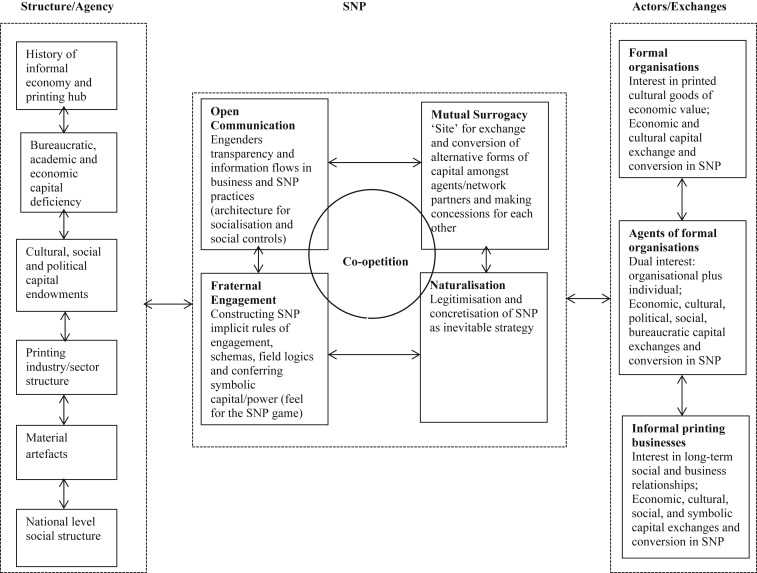 Strategising Practices In An Informal Economy Setting A Case Of