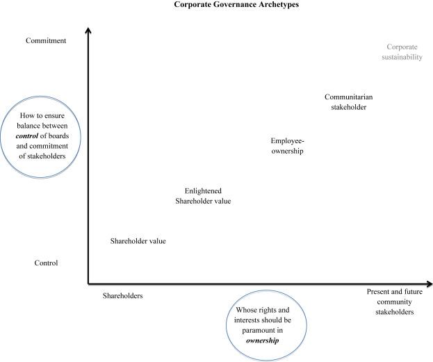 Corporate Governance And Strategic Human Resource Management Four - Unique job description template shrm 2 scheme