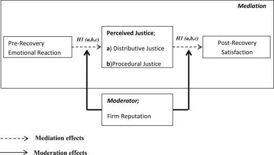 Pre-recovery emotions and satisfaction: A moderated mediation model