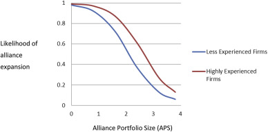 Too much of a good thing? Alliance portfolio size and