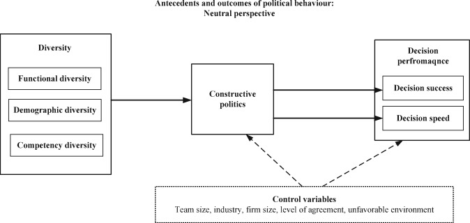 The Constructive Aspect Of Political Behavior In Strategic